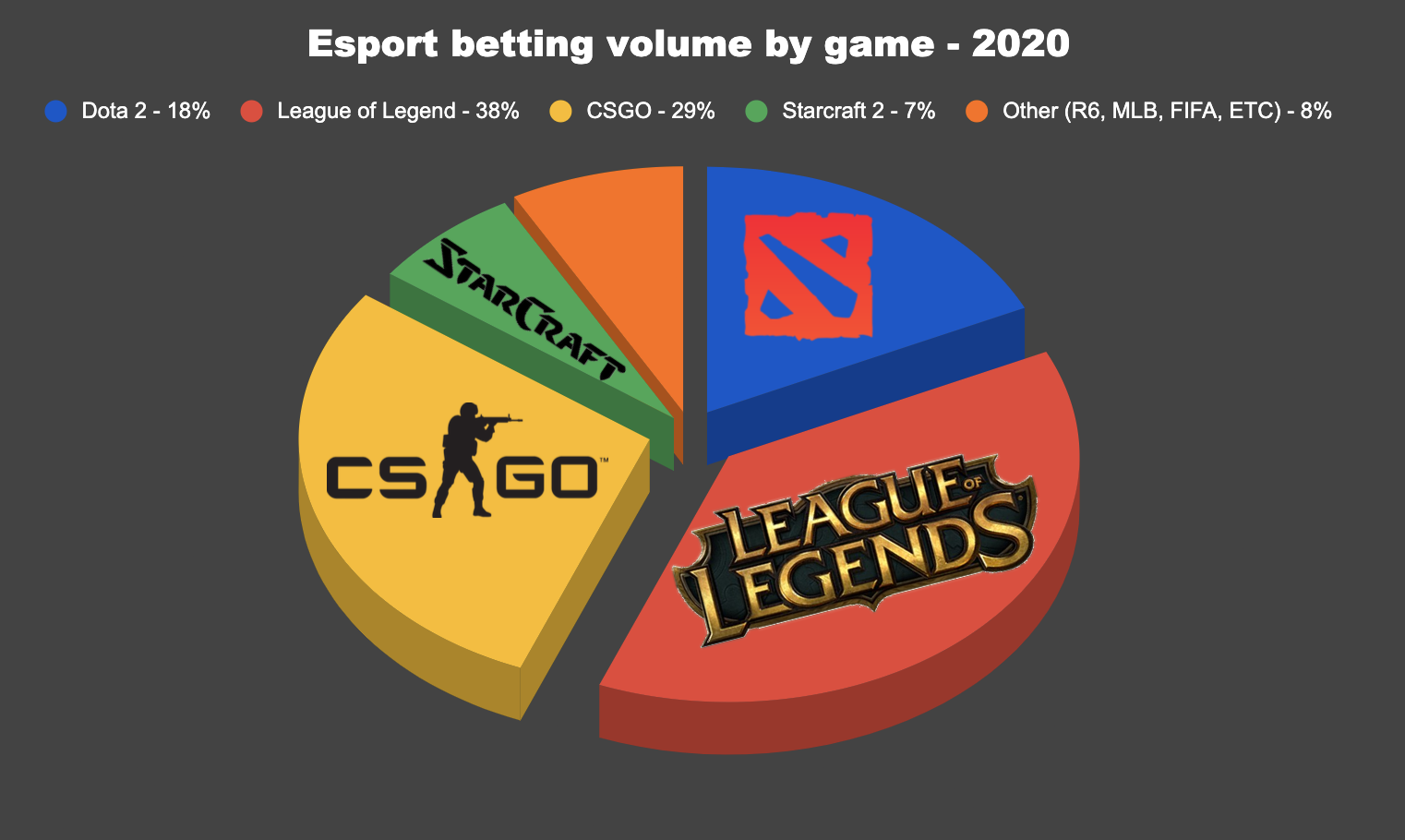 Crypto2win image Esports betting volume by game 2020